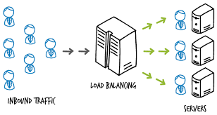 Load balancing with Microsoft Azure