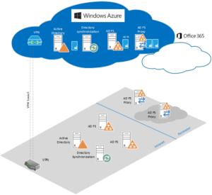 Microsoft Azure SSO