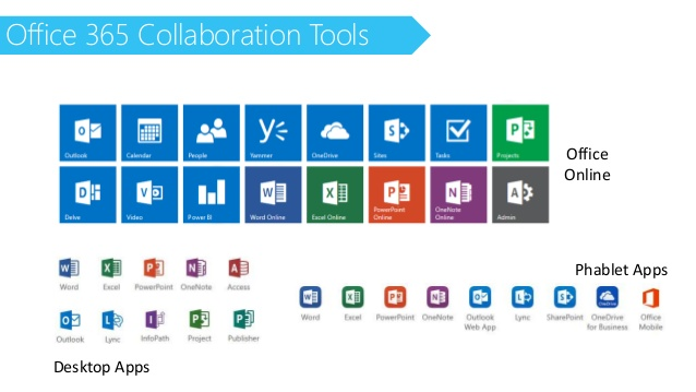 Office 365 collaboration tools Microsoft 2W Tech