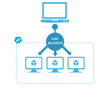 load balancer over multiple locations microsoft azure
