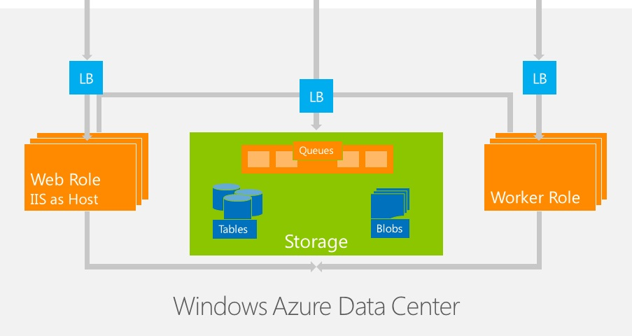 Microsoft Azure Compute Windows Azure Data Center IT Consultant 2W Tech