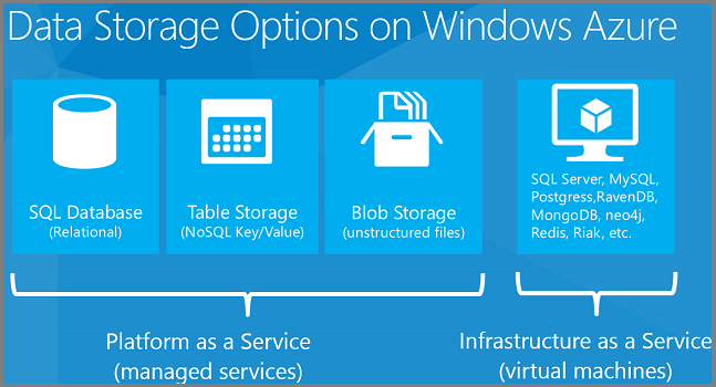data storage options microsoft azure windows