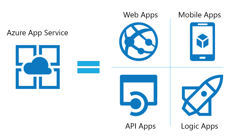 Microsoft Azure App Service Web Apps Mobile Apps API Apps Logic Apps Security