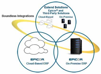 epicor saas epicor on-premise epicor erp system cloud erp