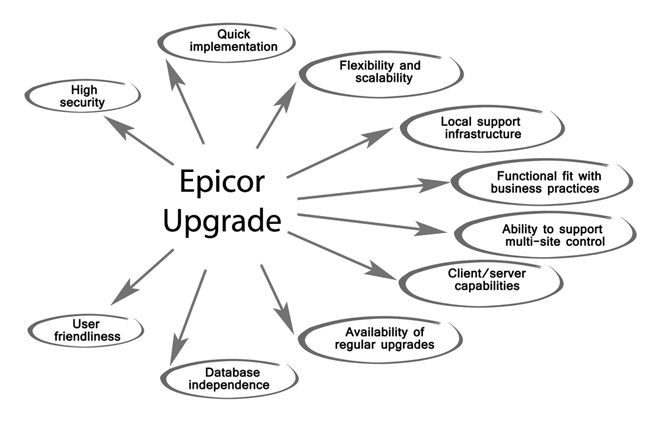 Epicor Upgrade 2W Tech Certified Epicor Partner Epicor Consultant