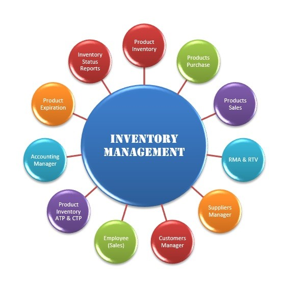 inventory management inventory mgmt epicor 9 epicor 10 erp system