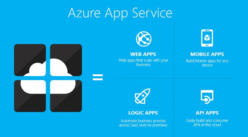 Azure integrations Azure App Service Microsoft Azure 2W Tech