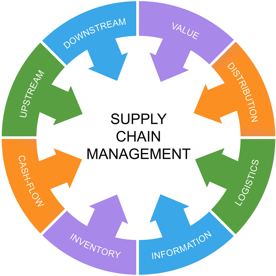 Supply Chain Management Epicor ERP 2W Tech