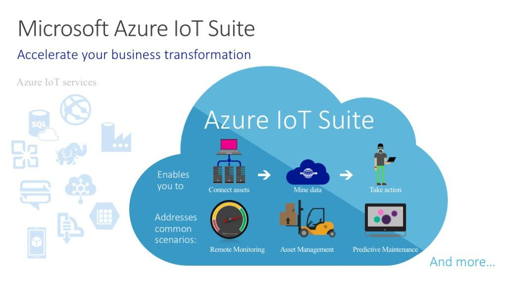 Microsoft Azure IoT Suite Azure Cloud Azure Security