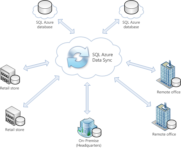 Data Sync SQL Azure Data Sync