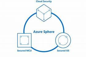 Azure Sphere Microsoft Azure