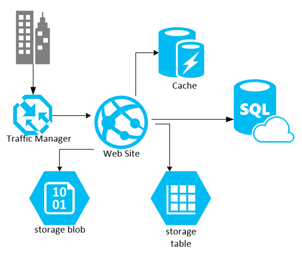 Azure's Blog Storage Lifecycle Microsoft Azure