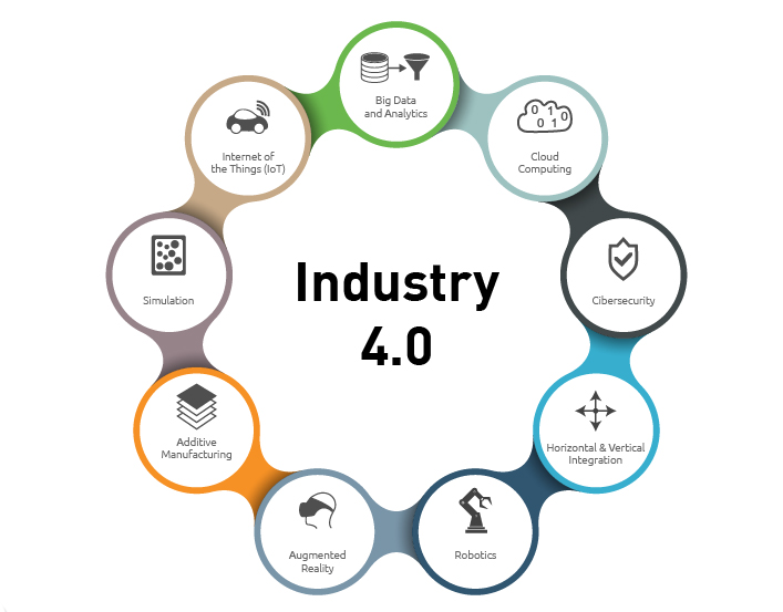 Industry 4.0 Manufacturer Manufacturing 2W Tech