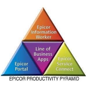 Epicor Productivity Pyramid 2w tech service connect