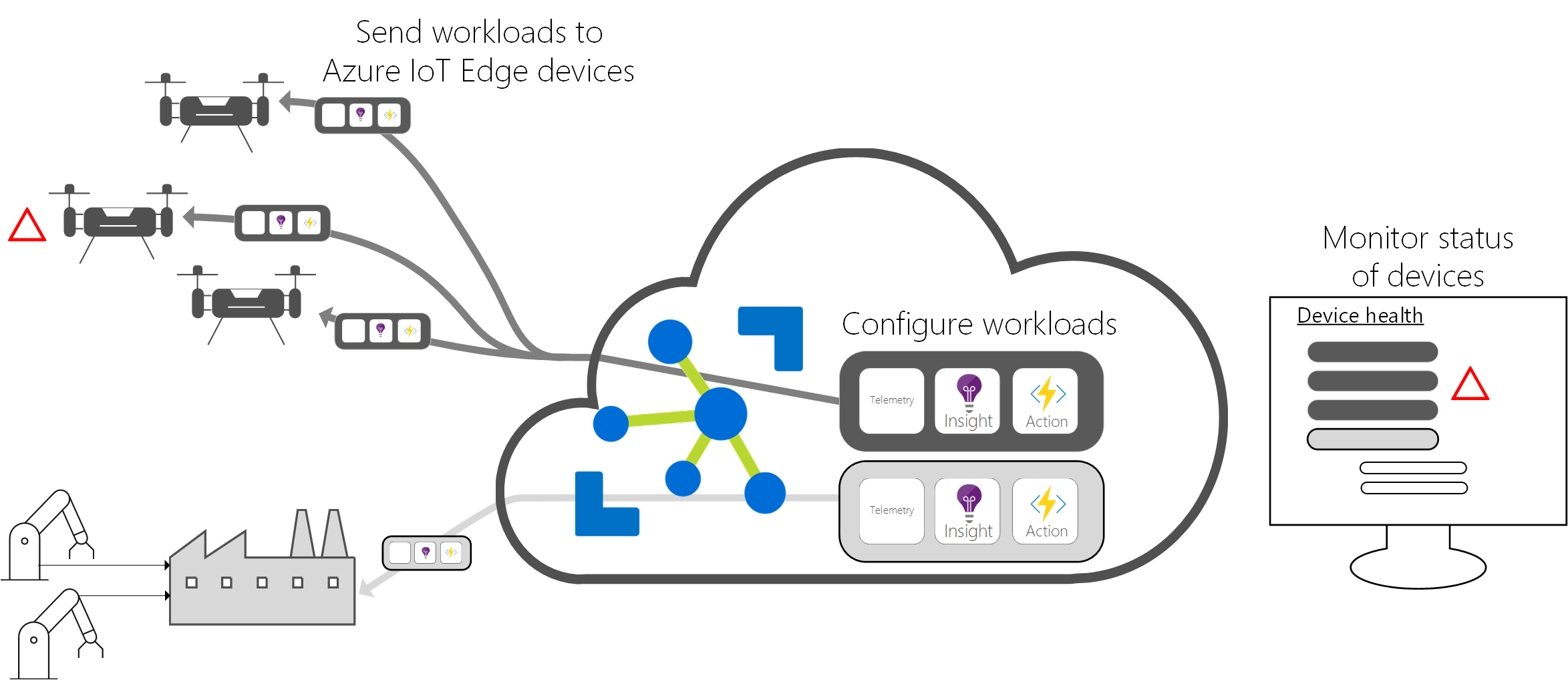Azure IoT Devices 2W Tech Microsoft Gold Partner