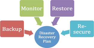 Disaster Recovery Plan 2W Tech Security Experts Security solutions