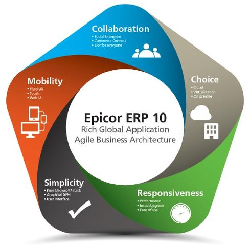Epicor ERP 10 Upgrade Installation Epicor Gold Partner
