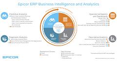 Epicor ERP Business Intelligence and Analytics Epicor ERP Software