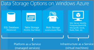 Azure Storage Windows Azure Microsoft Gold Partner