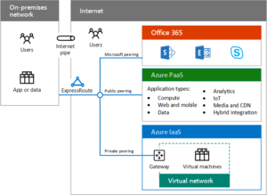 Microsoft's Azure Hybrid Cloud Services from 2W Tech