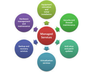 Managed Services Program Overview by 2W Tech