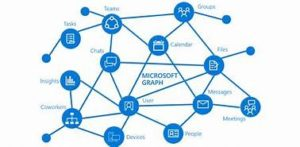 Microsoft Access Microsoft Graph Data Connect 2W Tech Microsoft Gold Partner