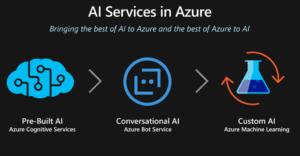 Azure Cognitive Services AI Services Microsoft Gold Partner 2W Tech