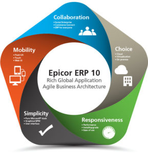 Epicor ERP System Epicor Gold Partner 2W Tech ERP Consultants
