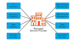 Managed Services MSP IT Services IT Consultant 2W Tech RMM