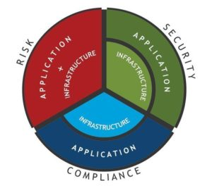 Security and Compliance IT Consultant Axcient Cybersecurity Compliance Program