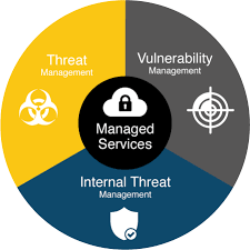Threat Management Services 2W Tech Managed Services Security solutions