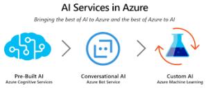 Azure AI AI Platform Microsoft Gold Partner Microsoft Azure Cloud Platform