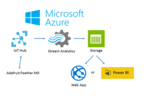 Azure IoT Microsoft Azure Microsoft Gold Partner 2W Tech IT Consultant