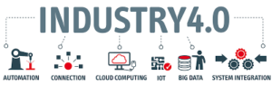 Industry 4.0 Industrial Internet of Things Manufacturing Manufacturer 2W Tech