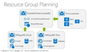 Azure Governance 2W Tech Microsoft Azure Cloud Provider Microsoft Gold Partner