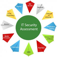 IT Security Assessment 2W Tech IT Consultants Security solutions