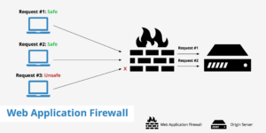 Web application firewall Cybercriminals 2W Tech